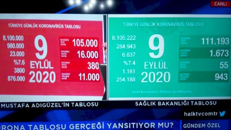 Mustafa Adıgüzel'den şok iddia! Türkiye'de koronadan 23 bin kişi öldü